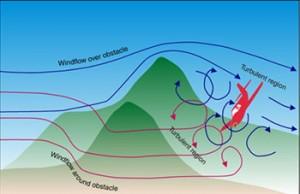 mountainturbulence